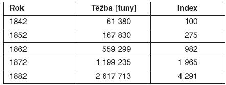 Růst těžby uhlí na severní Moravě a ve Slezsku v letech 1842–1882
