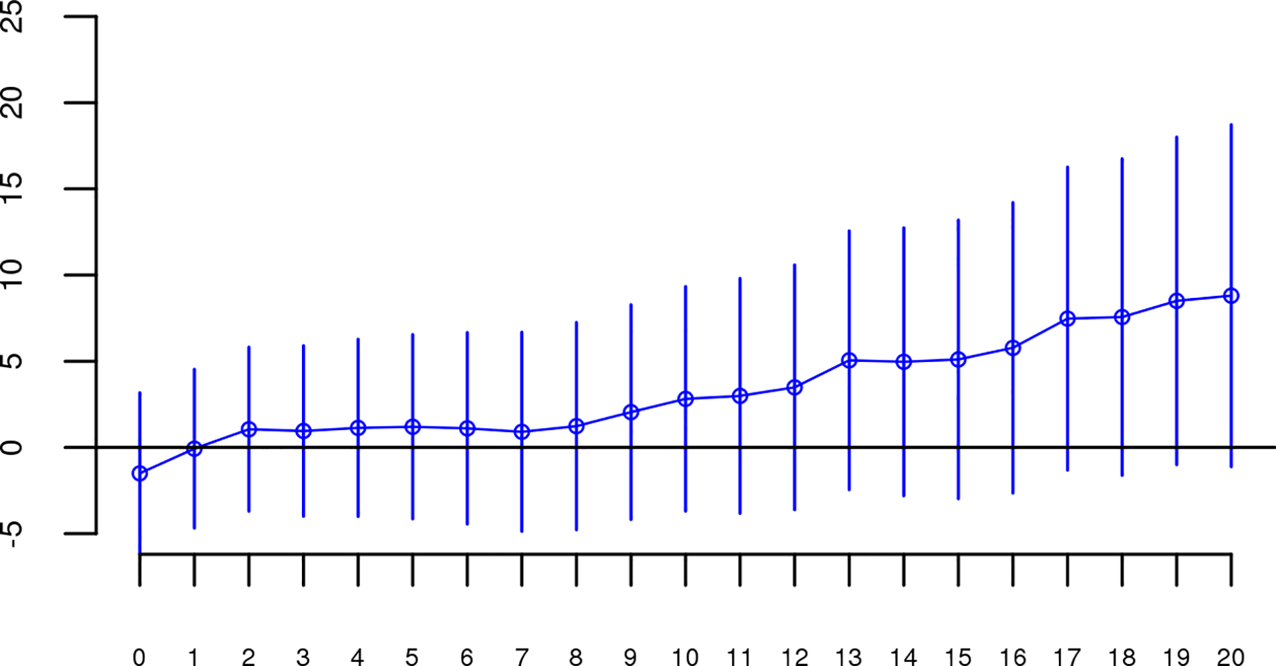 Slope estimates (the change in log odds for a 1% increase in <i>Froh</i>; points) and their 95% confidence intervals (bars) of <i>Froh</i> from unimputed SNP data predicting schizophrenia for different Mb thresholds of calling ROHs.