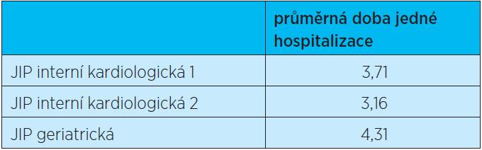 H 6 Doba hospitalizace (počet dní) na léčbu kardiovaskulárních onemocnění (Dg. I) na geriatrické JIP je nižší než na interních JIP