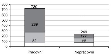 Porovnání částí obou souborů pracovních s oběma soubory nepracovních úrazů týkajících se poškození LCA