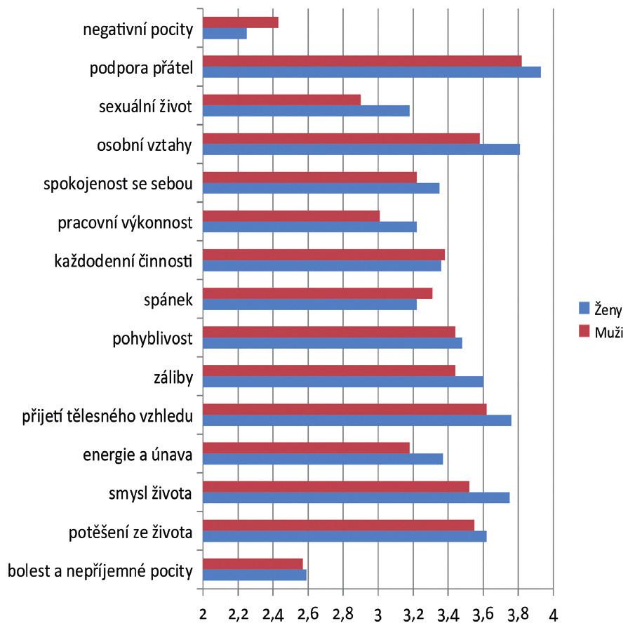 Srovnání jednotlivých vybraných položek dotazníku WHOQOL-BREF u pacientů s chronickým selháním ledvin podle pohlaví