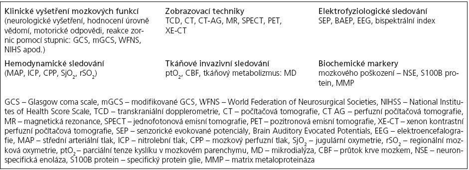 Možnosti multimodálního monitorování při poškození mozkové tkáně.