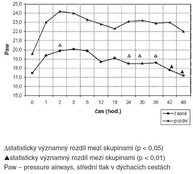 Srovnání průběhu Paw skupin časné/pozdní HFOV
