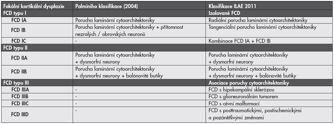 Definice jednotlivých typů fokálních kortikálních dysplazií (FCD) podle Palminiho klasifikace z roku 2004 v porovnání s novou klasifikací ILAE 2011.