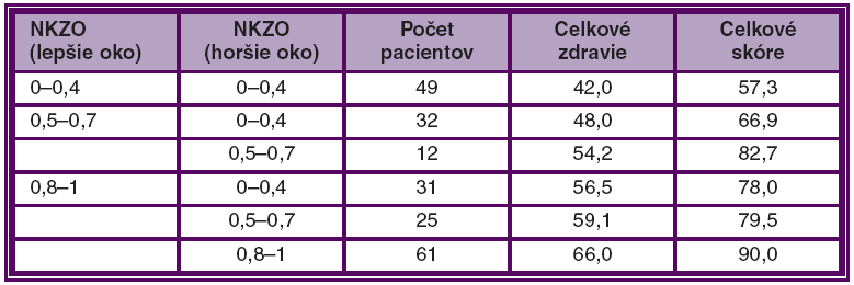NEI VFQ-25 skóre vs. zraková ostrosť