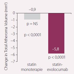 Změna aterosklerotického plátu v mm<sup>3</sup>.