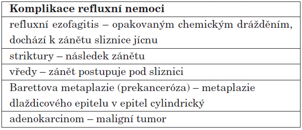 Příčiny komplikací refuxní nemoci.