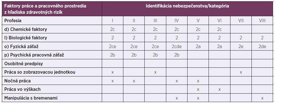 Identifikácia faktorov práce a pracovného prostredia v súlade s Prílohou č. 1 k Vyhláške č. 448/2007 Z. z., podrobnosti o faktoroch práce a pracovného prostredia podľa zaradenia prác do kategórií