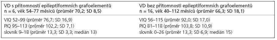 Hodnocení podle Standford-Binet, IV. revize; po vyřazení dětí s PIQ < 80.