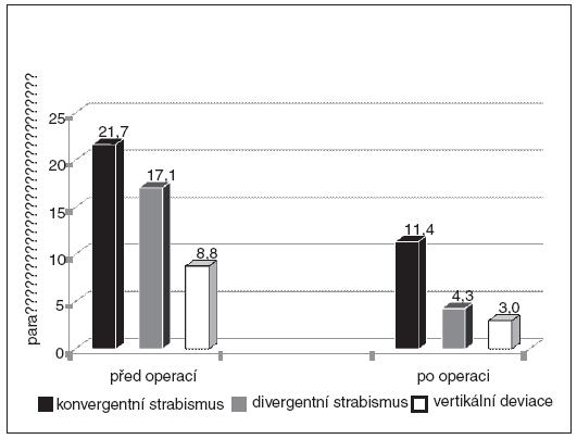 Průměrná velikost úchylky u jednotlivých typů strabismu (n=118)