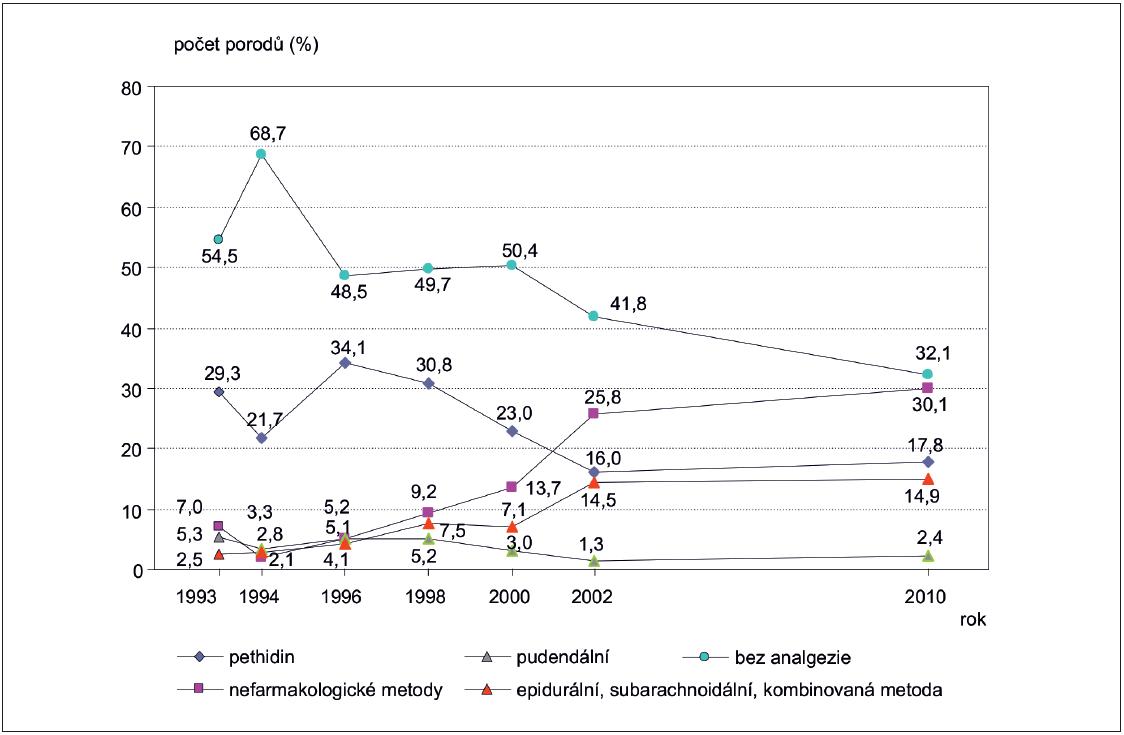 Zastoupení a vývoj metod porodnické analgezie v ČR v letech 1993–2010