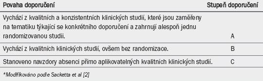 Tab. 2. Stupeň doporučení (GR)*.