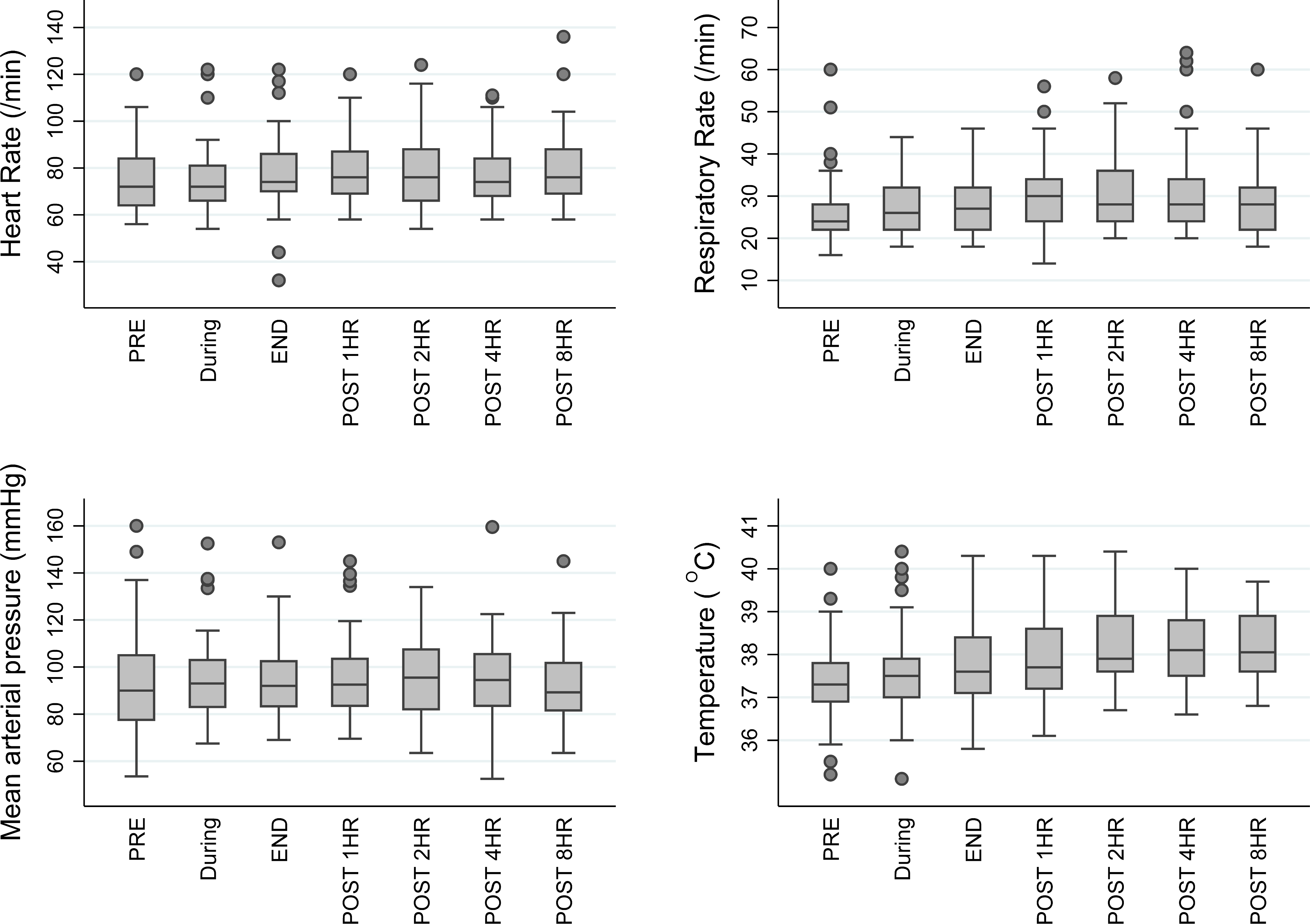 Box and whisker plot of vital signs in TKM-130803 recipients, before, during, and after TKM-130803 infusions.