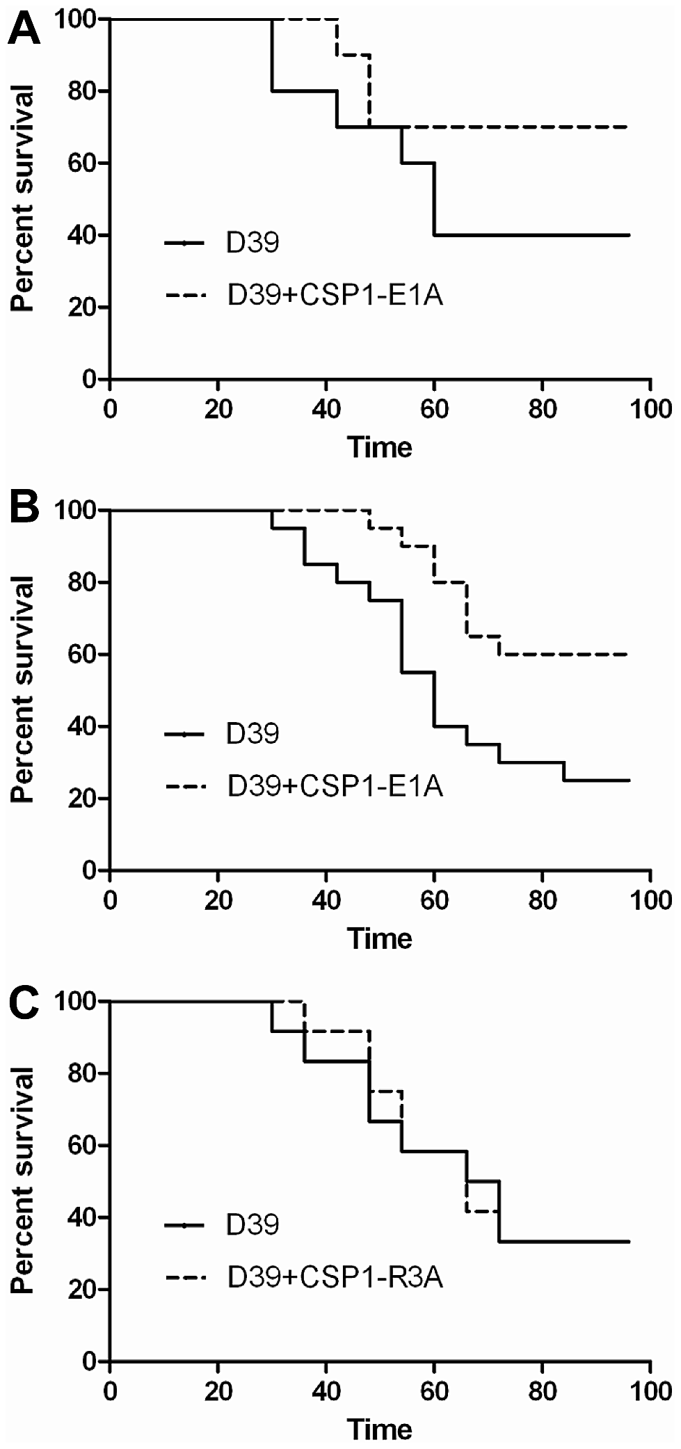 CSP1-E1A attenuates the mortality of mice infected with <i>S. pneumoniae</i>.
