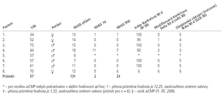 Efektivita systémové trombolytické terapie rt-PA vyjádřena formou N- a ADL-skóre.