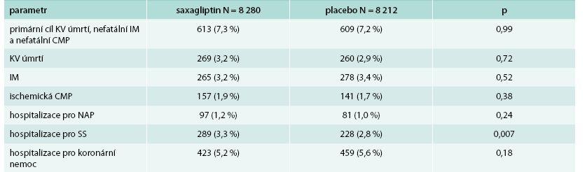 Hlavní výsledky studie SAVOR