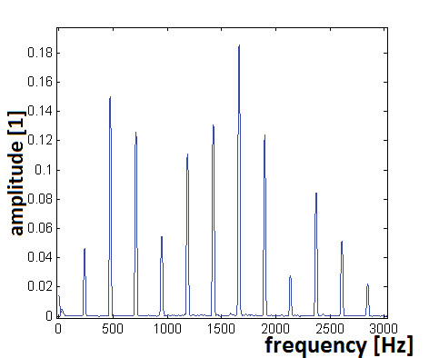 Fig. 1: Frequency spectrum of the analyzed music sound in defined time range – the horizontal axis is a frequency scale and it indicates harmonic frequencies in this sound, the vertical axis indicates an amplitude level of every frequency in the sound. The frequencies can be clearly defined in this case because the analyzed sound is a musical sound.