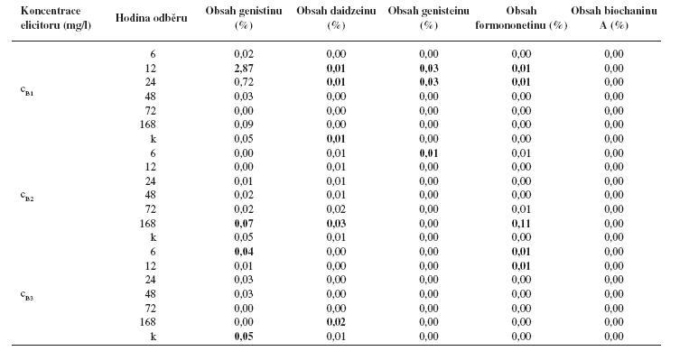 Obsah jednotlivých isoflavonoidů (%) v kalusové kultuře Genista tinctoria po elicitaci látkou B o různé koncentraci v závislosti na době odběru