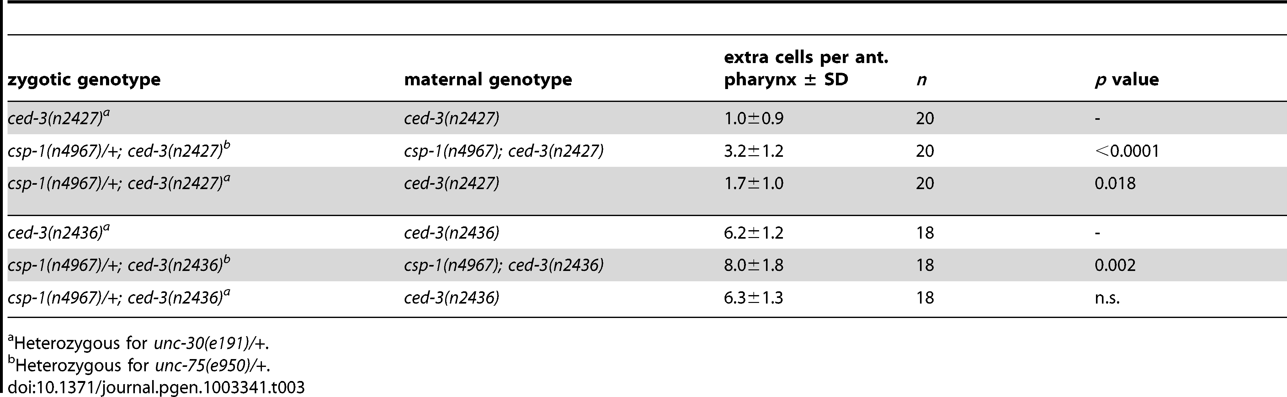 <i>csp-1</i> is maternally required for programmed cell deaths that occur embryonically in the presumptive anterior pharynx.