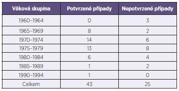 Věkové složení souboru zdravotníků onemocnělých spalničkami Table 2. Age distribution of measles cases in healthcare workers