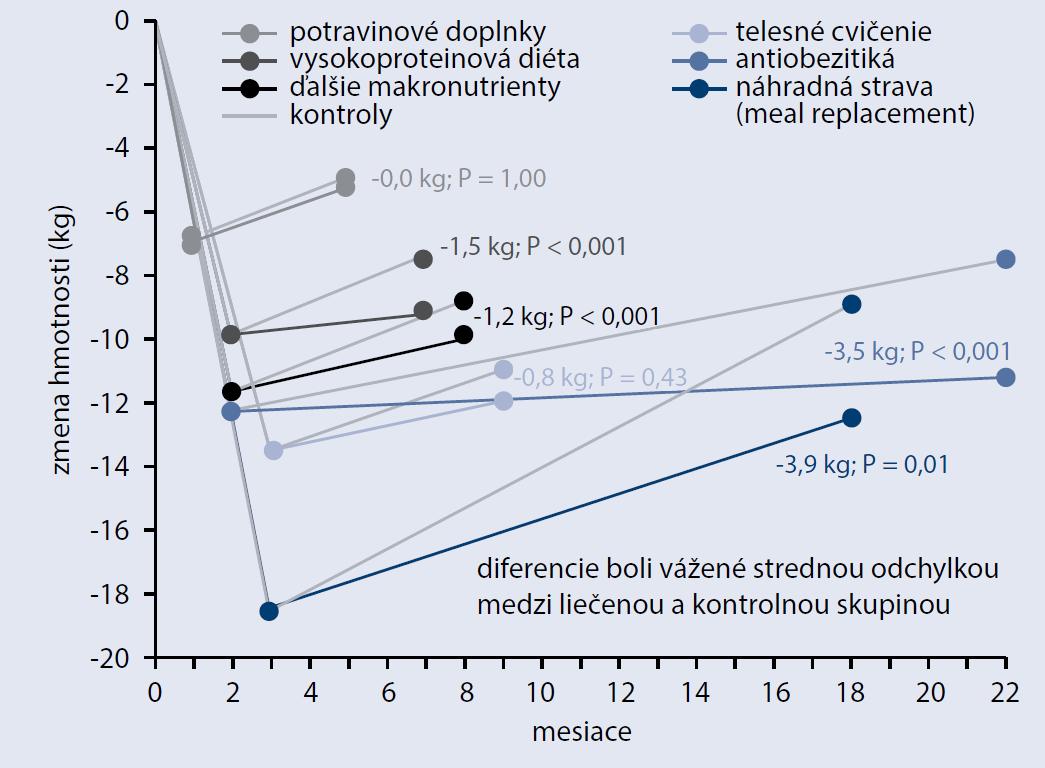 Prehľad udržiavacej fáze redukcie TH v závislosti od konkrétnyxch prístupov