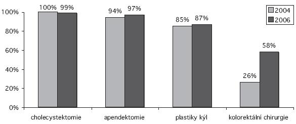 Relativní četnosti pracovišť provádějících základní laparoskopické operace v ČR v roce 2004 a v roce 2006 Graph 1. Relative rates of clinics performing basic laparoscopic procedures in the Czech Republic in 2004 and 2006