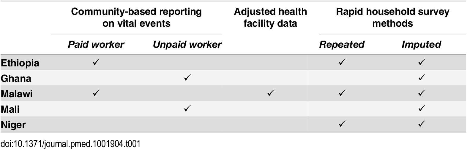 Real-time mortality monitoring (RMM) approaches tested, by country.