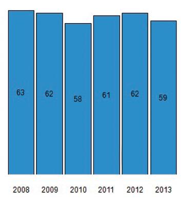 Porod RhD pozitivního plodu; incidence u RhD negativních těhotných žen (%)