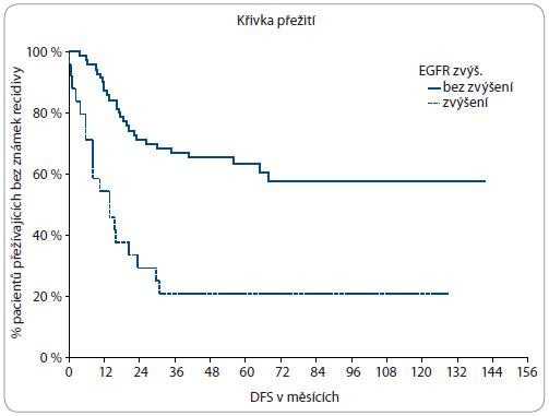 Vliv změny exprese EGFR na přežití bez známek recidivy.