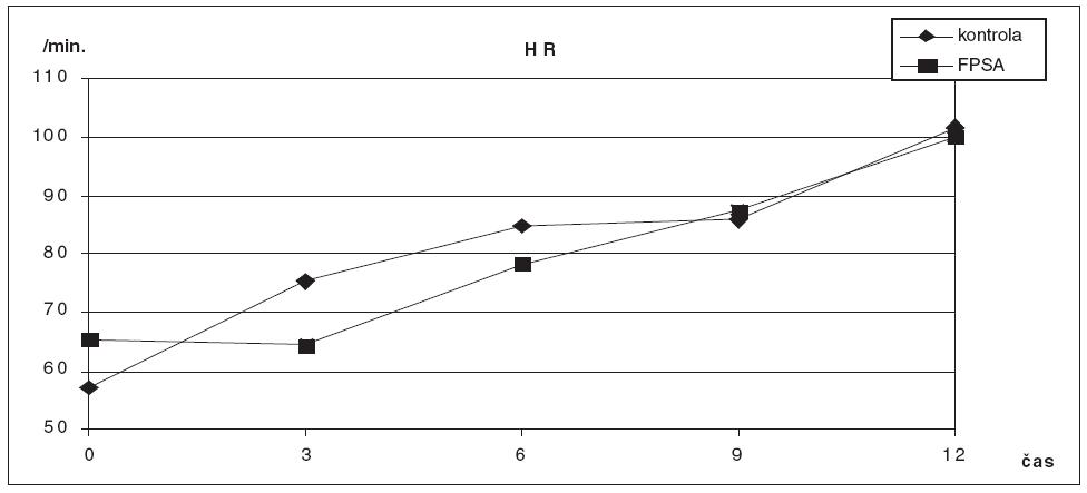 Srovnání hodnot HR ve skupině zvířat s ASJ léčeným FPSA a u kontrolní skupiny bez léčby
