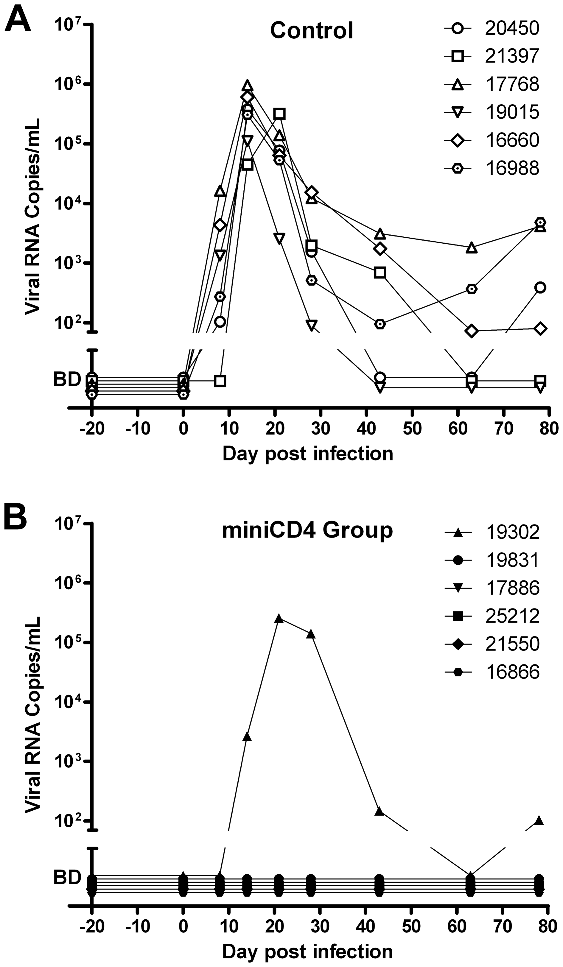 Protection of macaques against vaginal SHIV challenge by pretreatment with M48U1 gel.