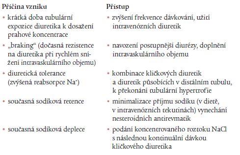 Vznik diuretické rezistence při neadekvátní diuretické odezvě na dostatečnou hladinu diuretika v moči nedostatečném vylučování diuretika do moči dle [13], částečně upraveno.