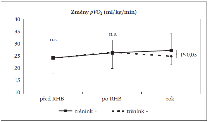 Srovnání vývoje změn vrcholové spotřeby kyslíku (<em>pVO<sub>2</sub></em>) v podskupinách nemocných.