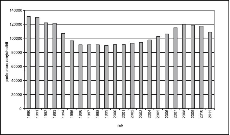 Počet narozených dětí v ČR v letech 1990 až 2011