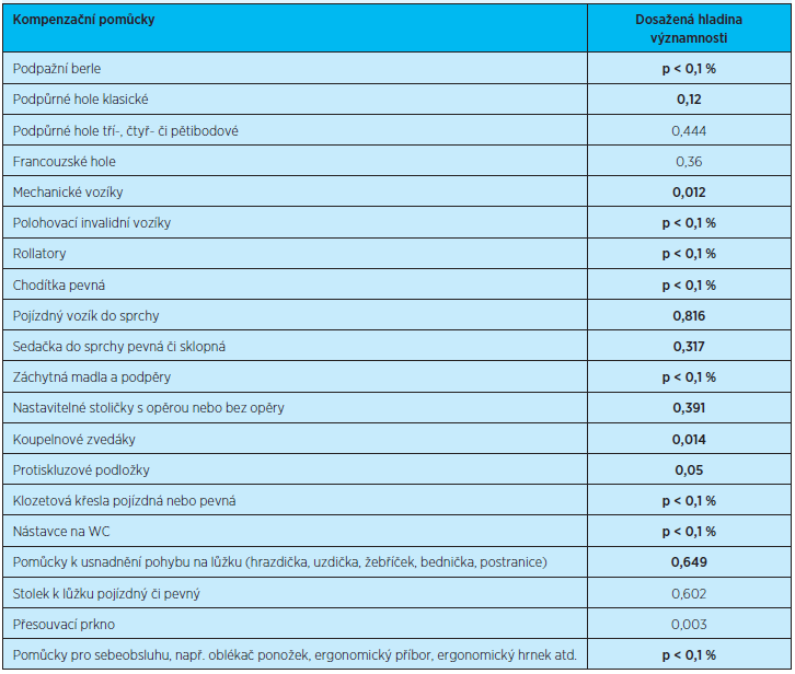 Nejčastěji používané kompenzační pomůcky v rámci péče o pacienta s dekubity