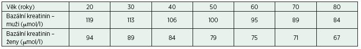 """Bazální hodnota kreatininu odhadovaná z rovnice 2009 CKD-EPI pro """"bazální"""" GFR o hodnotě 1,25 ml/min na 1,73 m<sup>2</sup> (75 ml/min na 1,73 m<sup>2</sup>)"""
