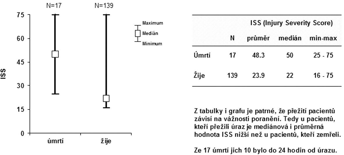 Vyjádření závislosti ISS a letality v souboru polytraumatizovaných pacientů v Traumatologickém centru FN Brno (zdroj ÚRČR 2009)  Fig. 3. Correlation between ISS and lethality in polytrauma patients in the Brno Faculty Hospital Traumatology Centre (source – ÚRČR 2009)