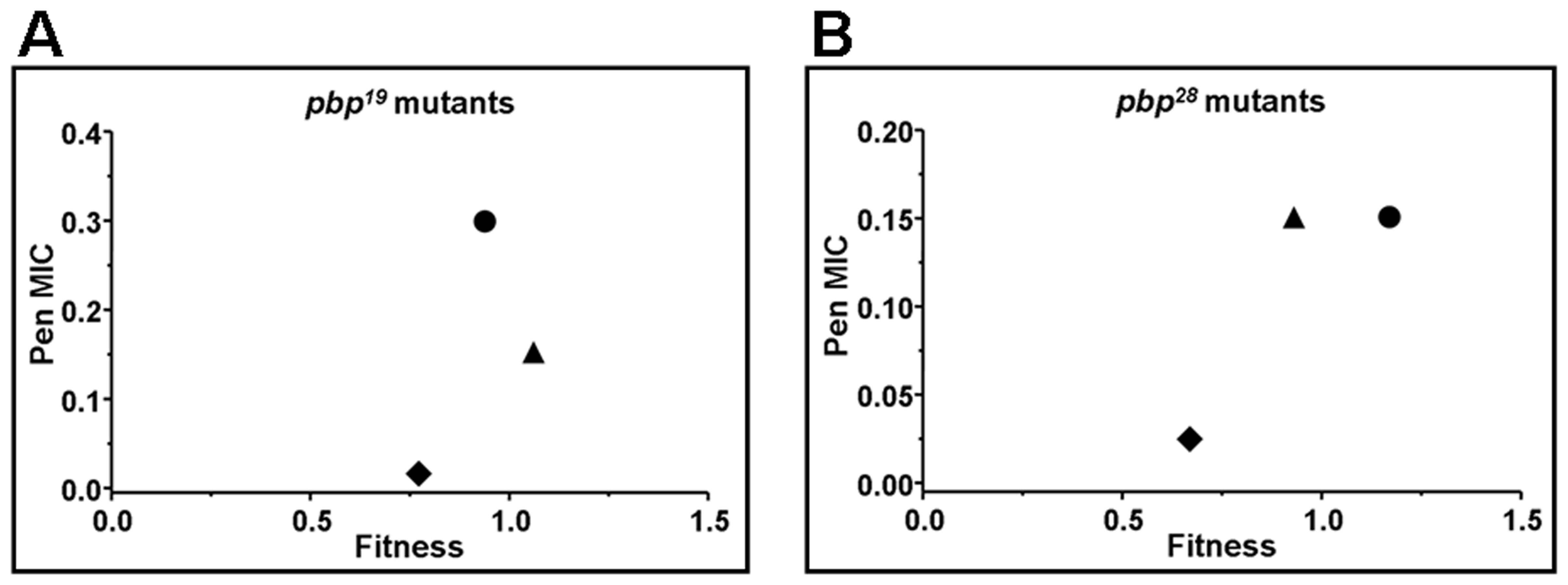 Correlation plot between the fitness value of <i>pbp</i> mutants, obtained by using <i>pbp</i> genes from Cba-19 and Cba-28 clinical strains, and the penicillin MIC increase found (µg/ml).