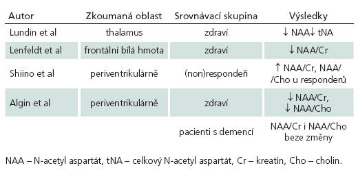 Srovnání výsledků prací zabývajících se využitím MRS v diagnostice NPH.