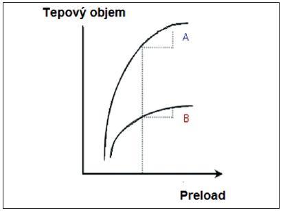 Rozlišný tvar Frank-Starlingovy křivky u zdravého a selhávajícího myokardu