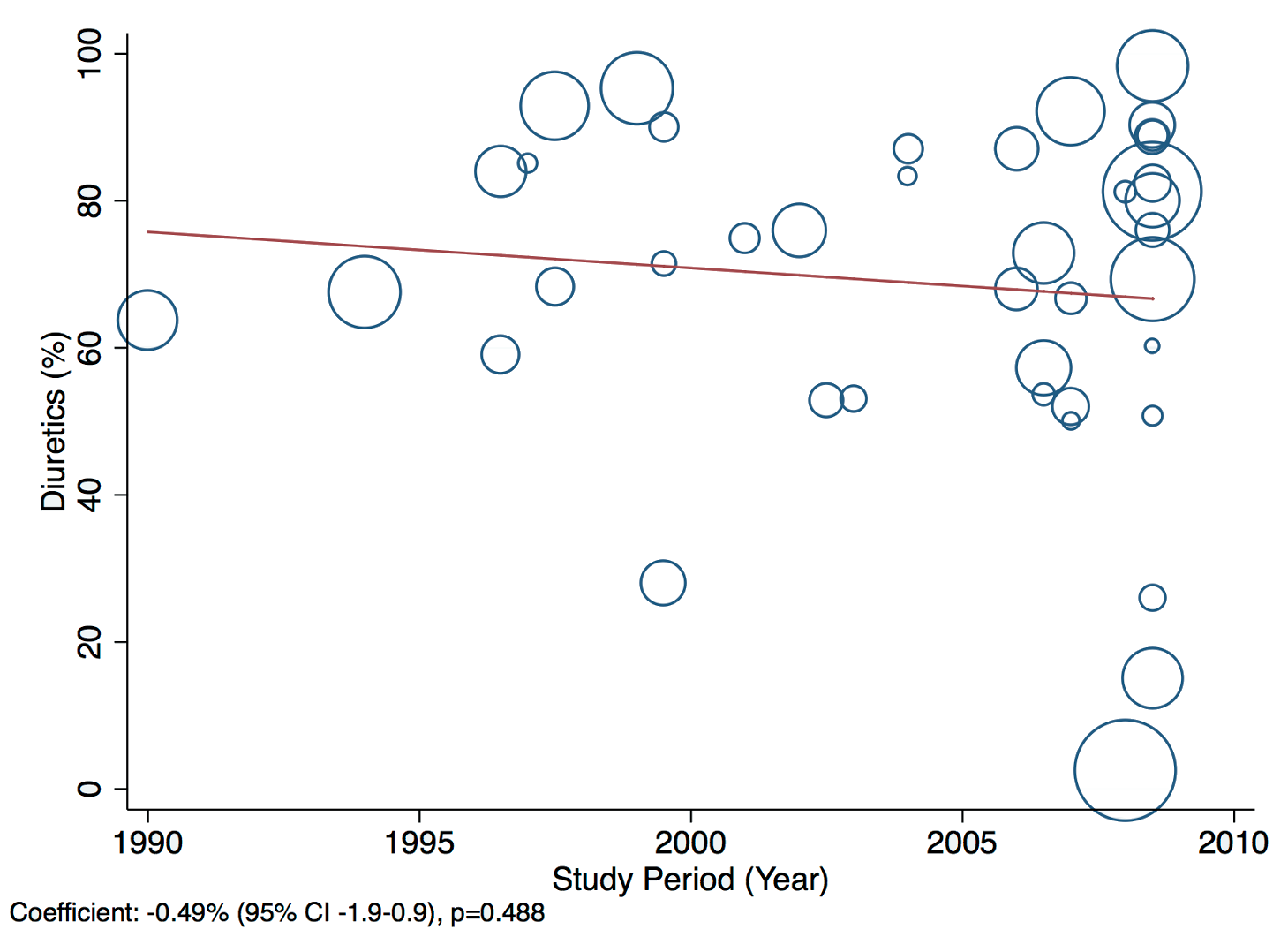 Meta-regression of diuretic use against study period.