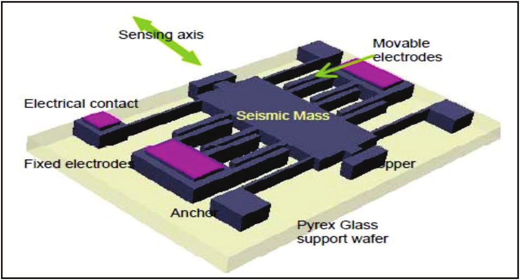 Fig. 1: Typical structure of capacitive MEMS accelerometer [7].