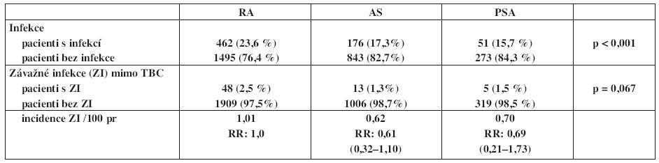 Výskyt a incidence infekcí mimo TBC v registru ATTRA.