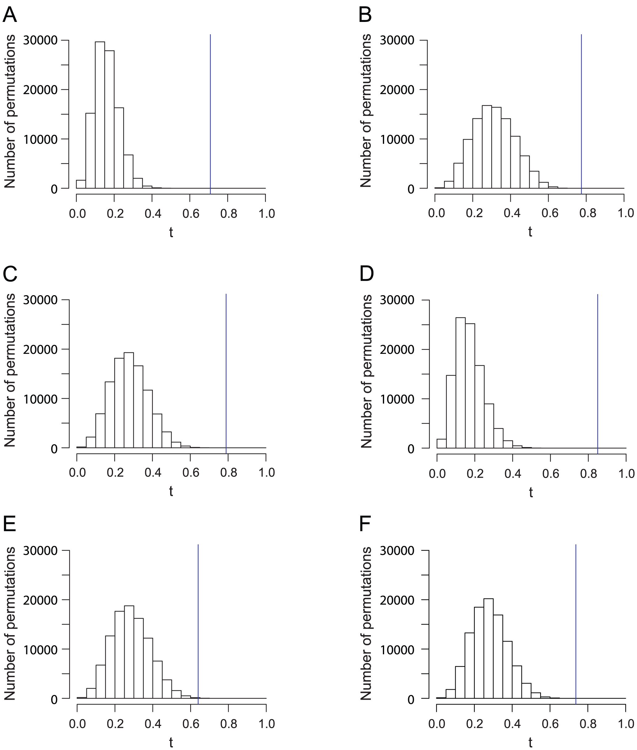 Histograms of the Procrustes similarity  of 100,000 permutations for analyses in <em class=&quot;ref&quot;>Figure 1</em>, <em class=&quot;ref&quot;>Figure 2</em>, <em class=&quot;ref&quot;>Figure 3</em>, <em class=&quot;ref&quot;>Figure 4</em>, <em class=&quot;ref&quot;>Figure 5</em>, and <em class=&quot;ref&quot;>Figure 6</em><b>.</b>