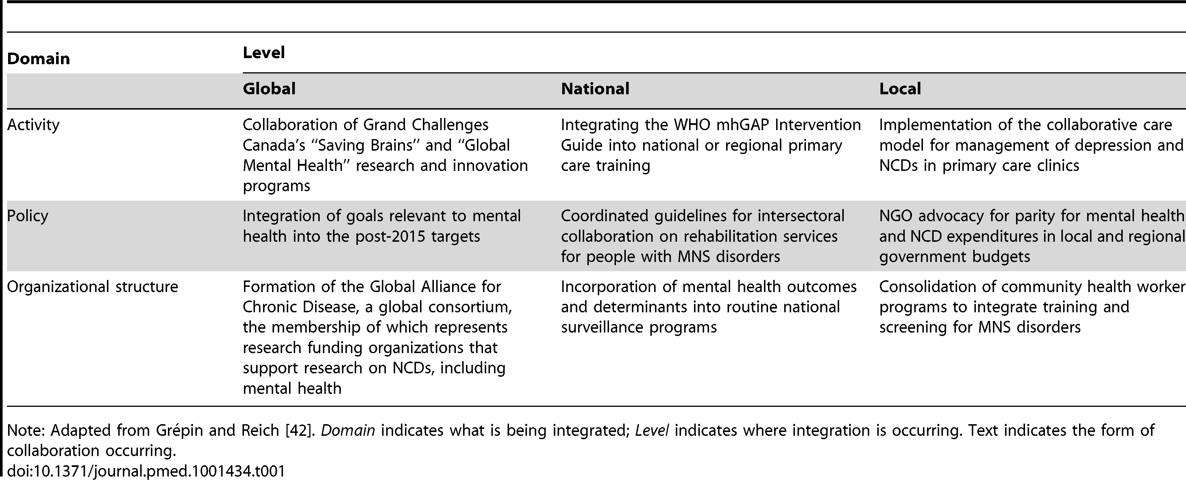 Operationalizing integration: Examples of activity, policy, and organizational integration that link MNS research and care to other health-related programs.