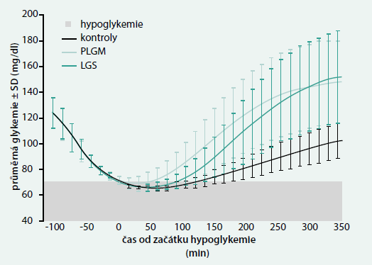 """Srovnání průběhu glykemie """"in silico"""" u virtuálních pacientů při použití technologie PLGM, LGS a u simulovaných kontrol"""
