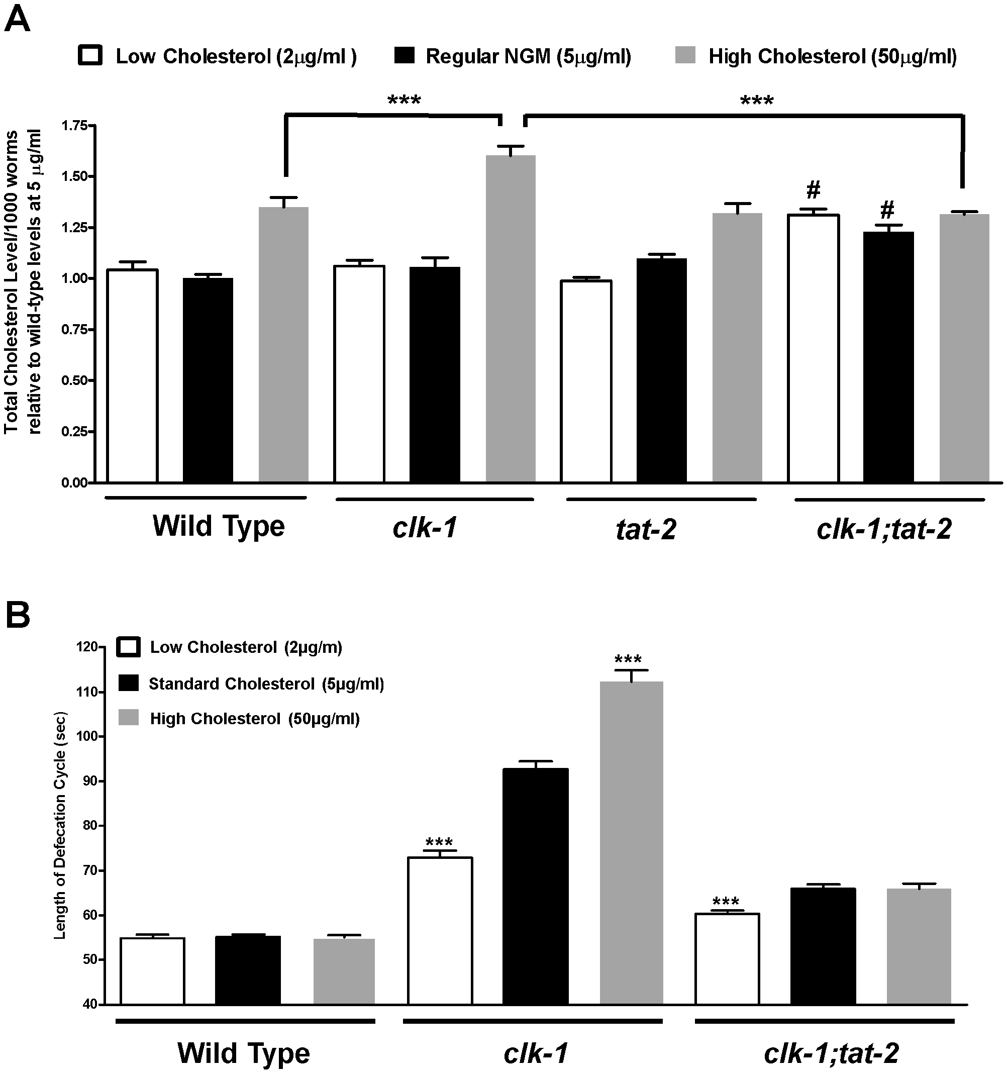 The effect of different levels of cholesterol supplementation on mutant genotypes.