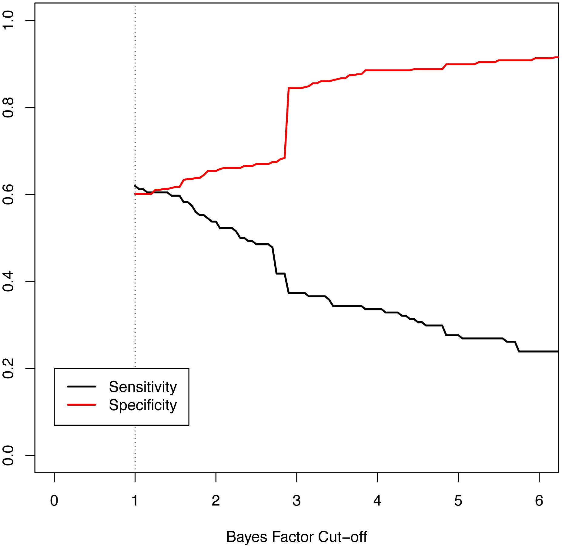 Measures of performance of the Bayes factor to discriminate epilepsy phenotype.