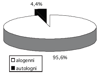Podíl autologních odběrů plné krve na celkovém počtu odběrů plné krve v roce 2006.