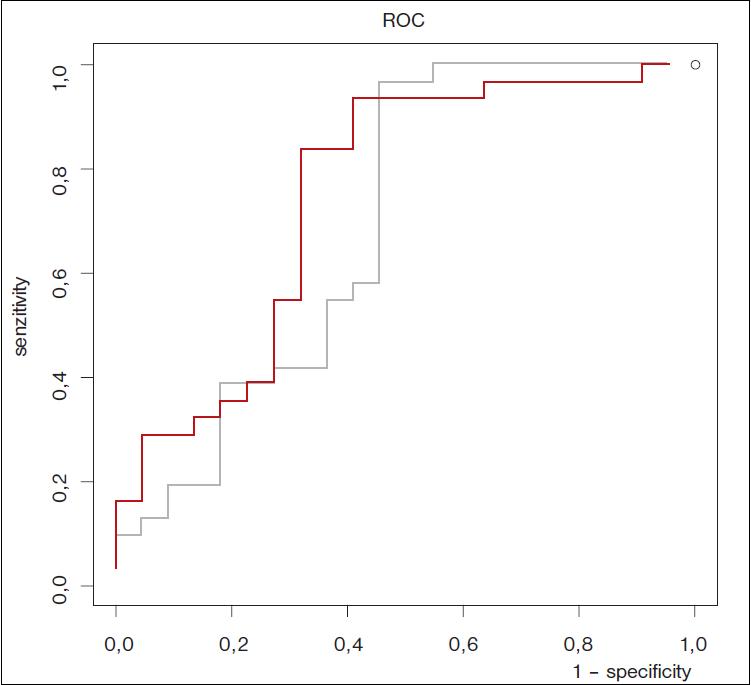 Reciever operating characteristic (ROC) křivky představující vztahy mezi odpovídajícími hodnotami senzitivity a specifity pro všechny naměřené hodnoty PCT (černá křivka) a CRP (šedá křivka) využité jako hraniční hodnoty pro predikci sepse.